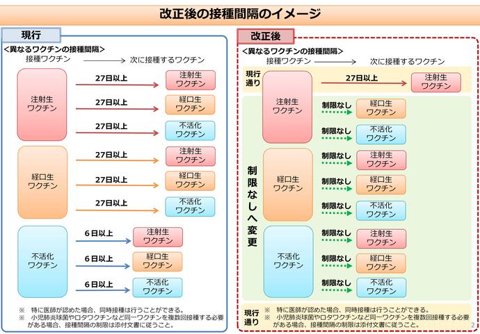 異なるワクチン間の接種間隔の変更について|東京都福生市公式ホームページ